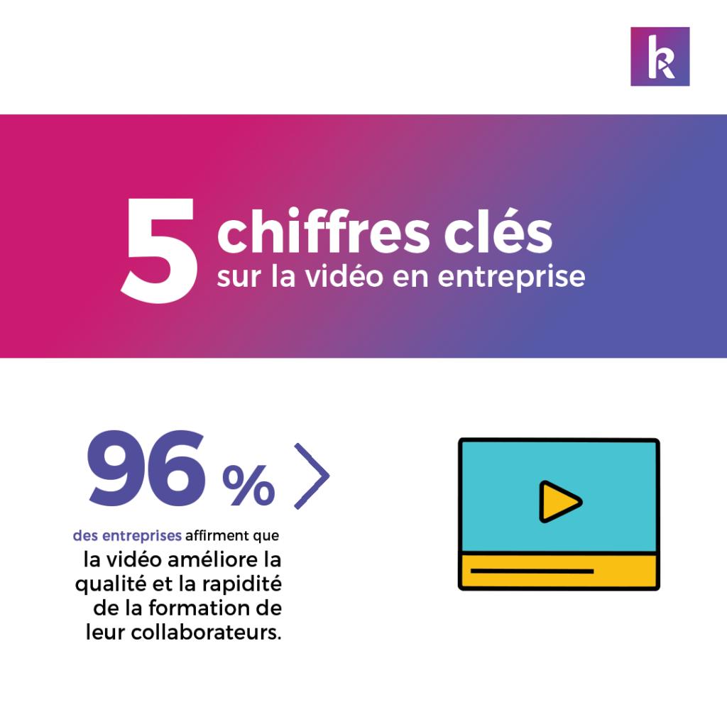 Infographie les 5 chiffres clés communiquer en vidéo pendant le confinement partie 1